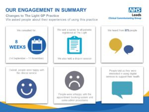 Image details some statistics on the Light GP practice engagement, including: length of engagement, how many people completed our survey and some key points that people told us