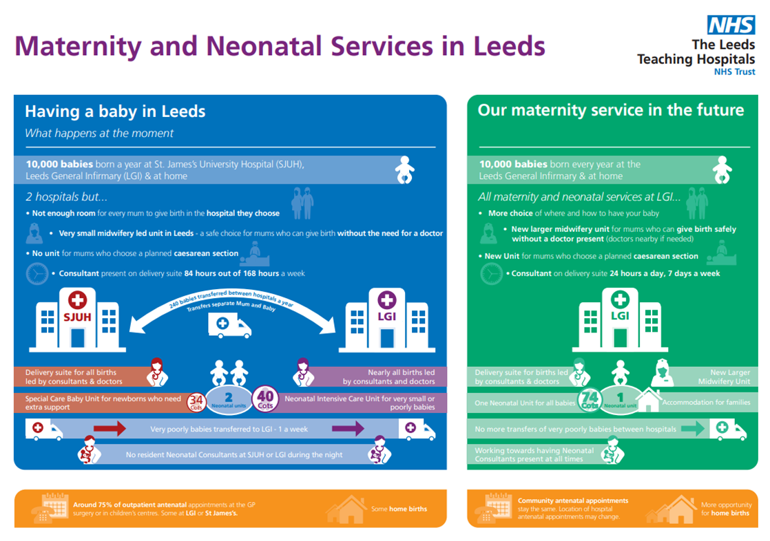 Image outlining what currently happens in maternity services in Leeds and what will change with the proposals